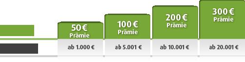 Norisbank Kundenwerbung Kredit
