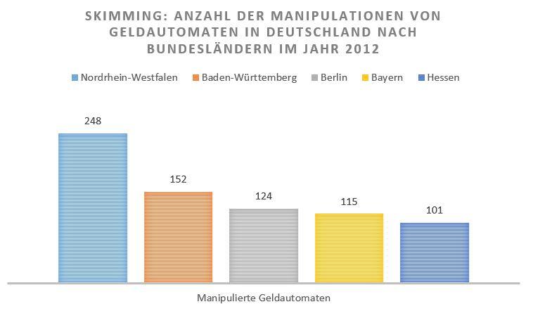 Skimming Geldautomaten Statistik Deutschland