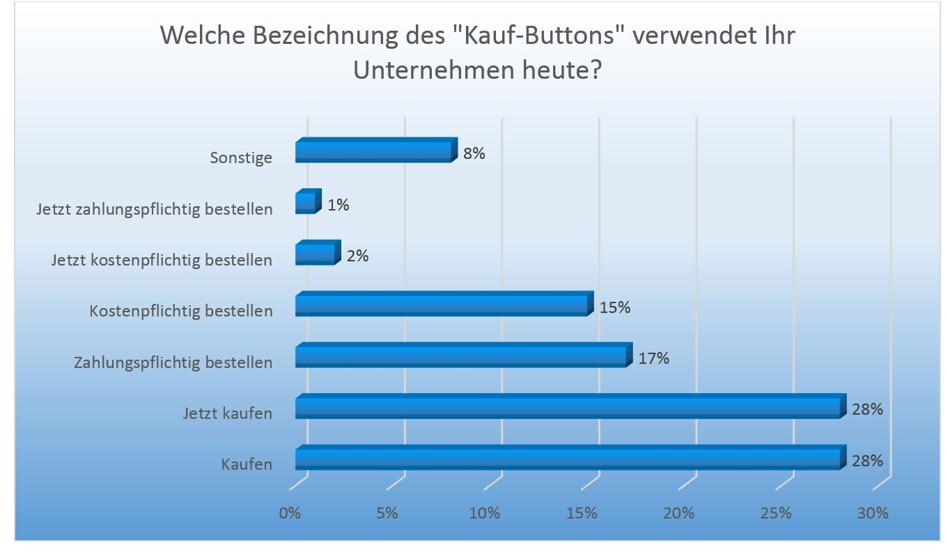 Kauf Button Statistik