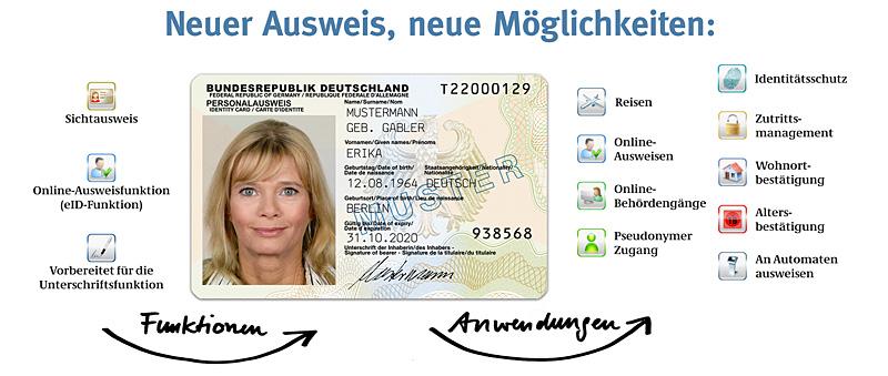 Neuer Personalausweis (NPA)