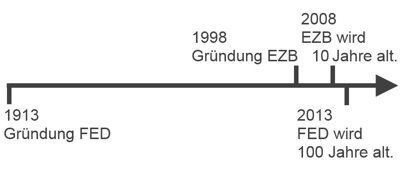 FED, EZB, Notenbanken Geschichte