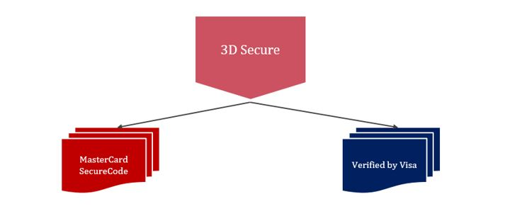 3d-secure-mastercard-securecode-verified-by-visa