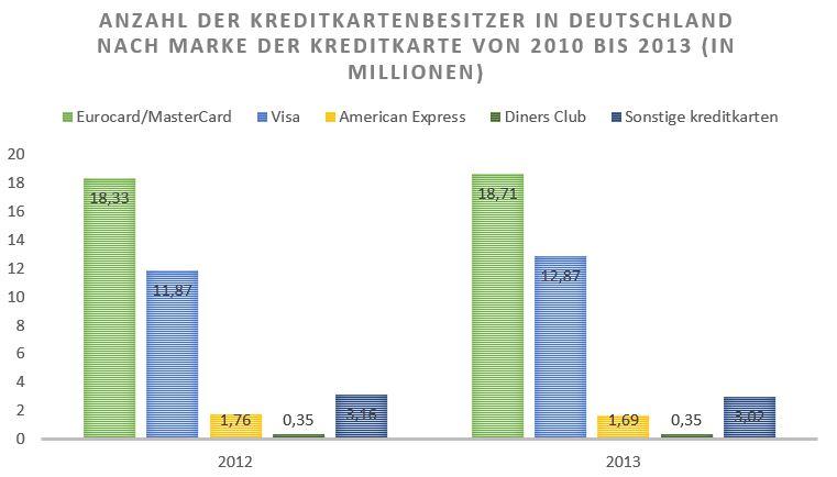 Kreditkarten Verteilung: Statistik für Deutschland