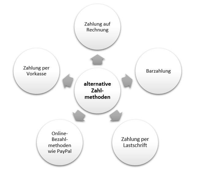 Alternative Zahlmethoden