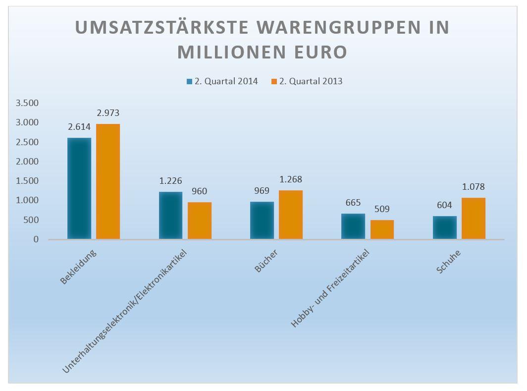 Umsatz verschiedener E-Commerce Warengruppen in Deutschland